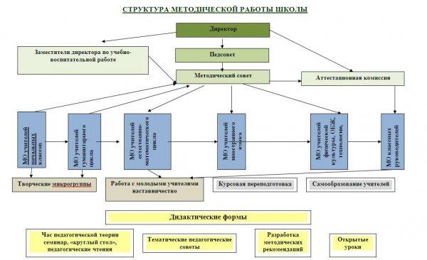 Strukture metod